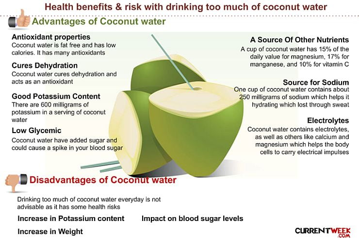 Benefits Of Drinking Fresh Coconut Water Daily