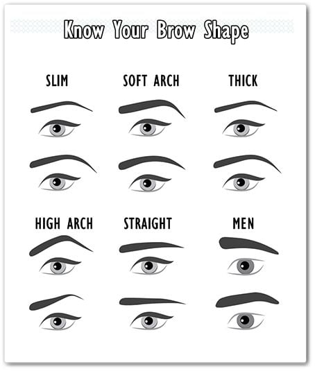 know your brow shape